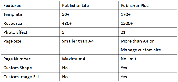 Publisher Plus for Mac FAQs Page